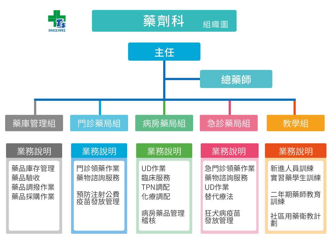 藥劑科組織圖